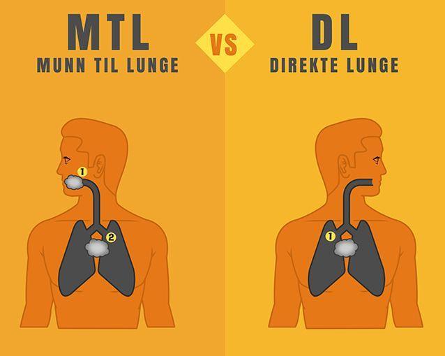 Hva er egentlig MTL, DL og RDL?